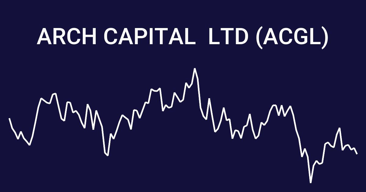 Arch Capital (ACGL) Historia cen | wallmine